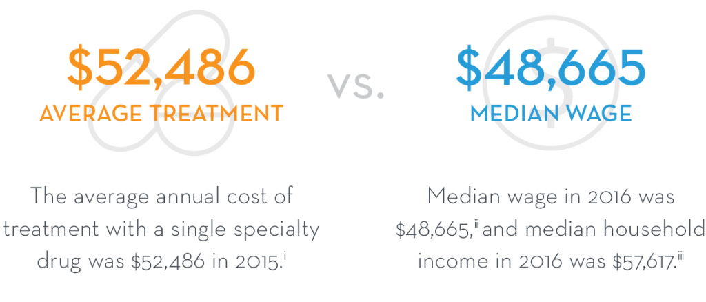 average treatment and median wage percentages