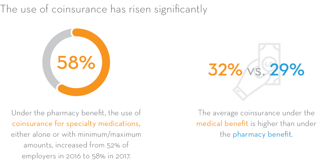 use of coinsurance infographic